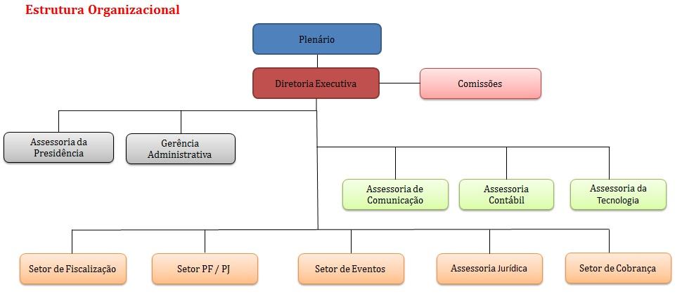 organograma CRMV-ES